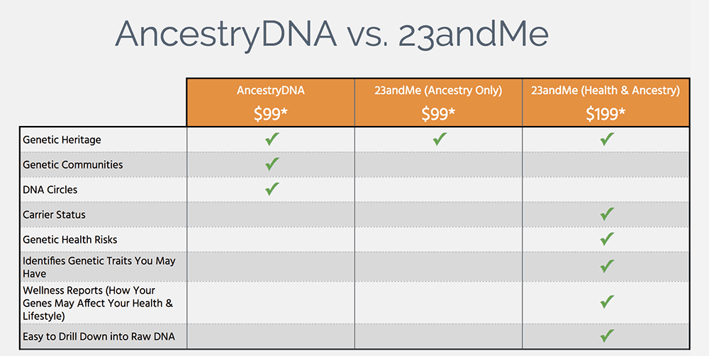AncestryDNA Vs. 23AndMe: I Took 2 DNA Tests So You Can Pick the Right One for You 2