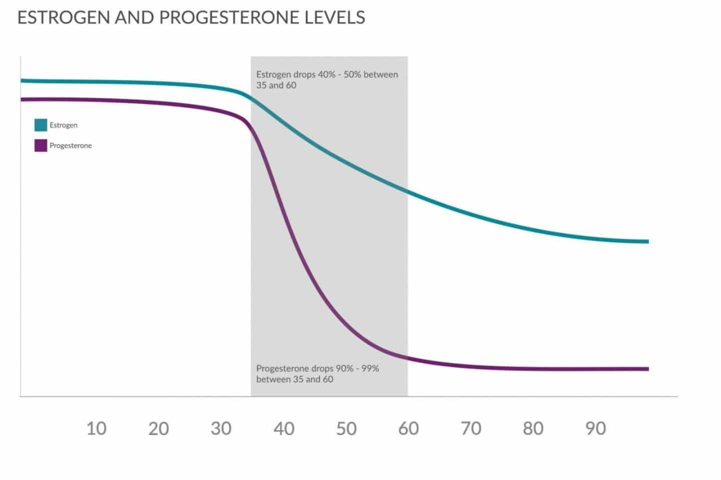 What Happens During Menopause and Perimenopause with Your Estrogen and Progesterone Levels