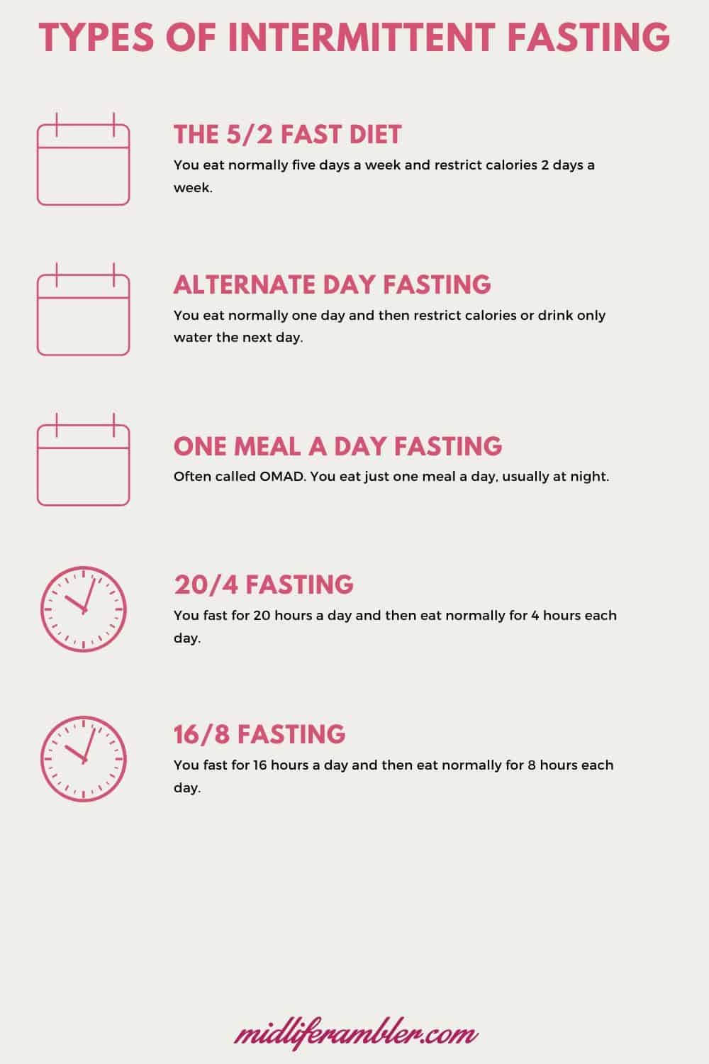 Your 7-Day Plan to Get Started with Intermittent Fasting 4