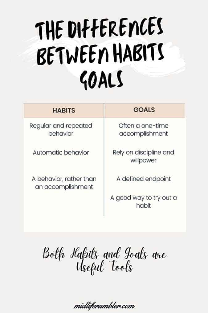The difference between habits and goals